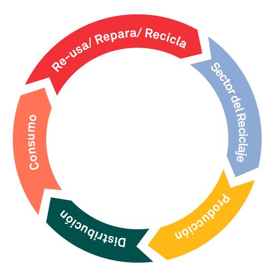 economia-circular-esp