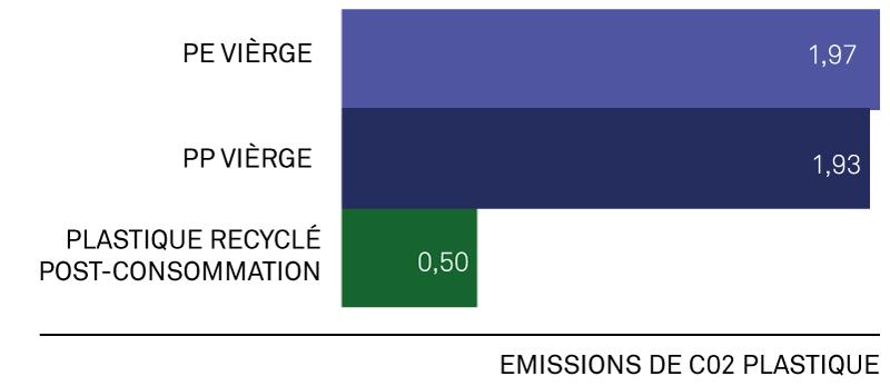 graph-emissions-plastique