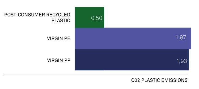 graph-plastic-emission