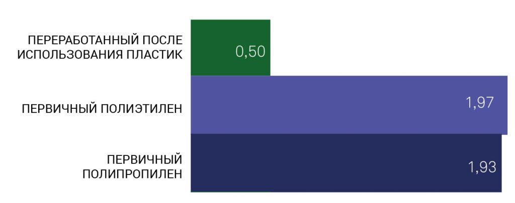 co2-emissions-rus