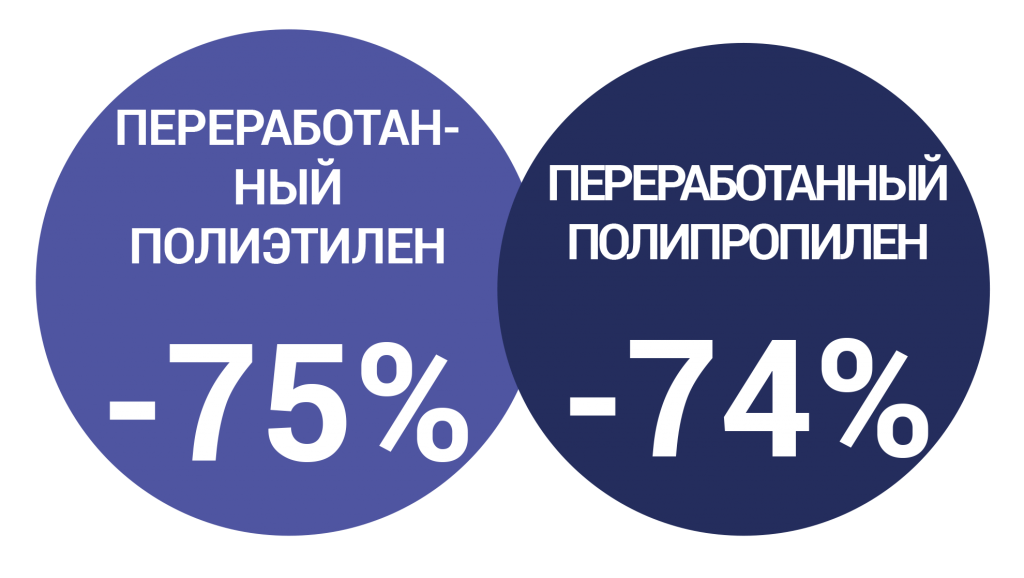reduction-co2-rus