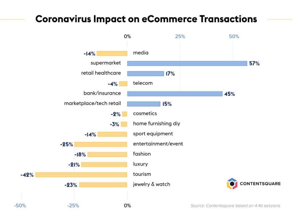 ecommerce-sectors