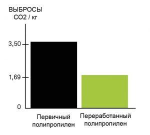 SB-recycling-RUS